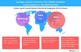 global liquid crystal polymers market 2017 2021 industry analysis