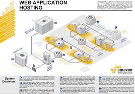 architecture cool web application architecture diagram home