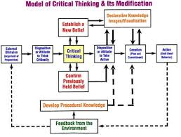 Critical Thinking Quick Guide Udemy Blog    Fun Critical Thinking Activities by ESOL Club   issuu