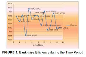 Creditors and investors can review the past performance and current position of banks by using efficiency results  Moreover  banks can improve their overall