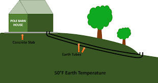 earth tubes how to build a low cost system to passively heat and