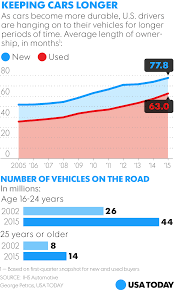 average age of cars on u s roads breaks record