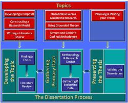 construction dissertation sustainability StephanieRobicheau com