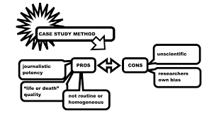 Research Methodology   Case control study