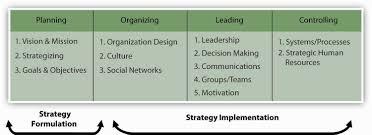 Strategic Management   Nike Case Study