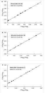 Lead   lead dating   Wikipedia Precise Pb Pb dating of meteorites edit