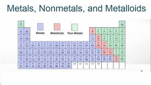 how is the modern periodic table organized metals nonmetals and metalloids on the periodic table youtube