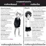 ความแตกต่างระหว่างการศึกษาฟินแลนด์และการศึกษาไทย |