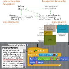 java program example for thesis  student registry    YouTube Pinterest