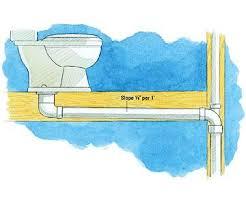 Best  Bathroom Plumbing Ideas On Pinterest Plumbing Fixtures - Plumbing for bathroom