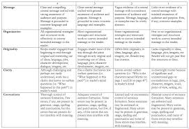 Things to write a persuasive essay about Examples of Writing a Persuasive Essay