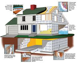 energy efficient do it all insulation for residential applications