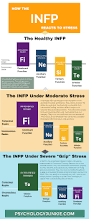 what happens when an infp experiences stress a new infographic
