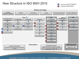 iso 9001 2015 documentation requirements u2014 concentric global