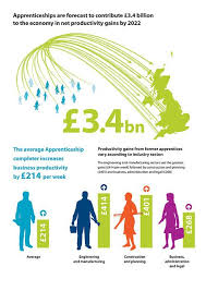 Apprenticeships boost productivity   Apprenticeship completions over the next decade are forecast to contribute billion a year to the economy through