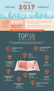 Home Design For 2017 Top Real Estate Markets For 2017 The West Leads The Way Real
