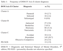 Mechanism of Discerning Similarities in Psychiatric Diagnoses