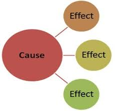 A graphical image of the structure of a cause and effect essay  Excelsior College OWL