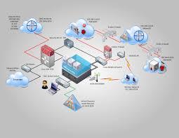 proactive defense esxi security lab