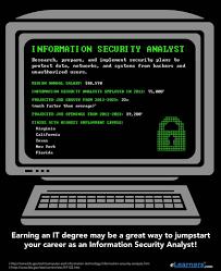 Hris Analyst Resume Information Security Analyst Resume Contegri Com