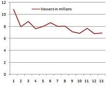 Final ratings for the first series