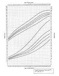 growth charts center for adoption medicine indian growth charts