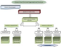 Ontario Food Terminal Organizational Structure Minist  re de l Agriculture  de l Alimentation et des Affaires