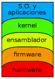 firmware y kernel