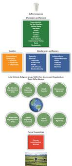 Figure     Coffee Global Supply Chain