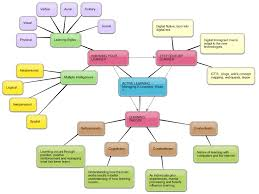 Concept Maps Judij E Learning Concept Maps