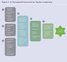 E leadership Literature Review   Leadership Managing Multicultural Teams