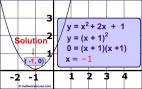 The Quadratic Formula to solve quadratic equations Step by step     Math Warehouse Picture of graph of solved quadratic formula