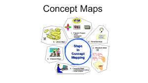 Concept Maps Concept Maps Definitions Of Concept Maps A Concept Map Is A Way
