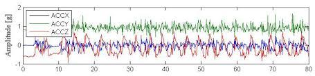 sensors free full text seamless tracing of human behavior