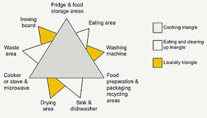 kitchen living in later life exploring ergonomic problems coping