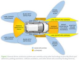 self-driving cars figure 2