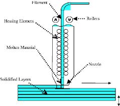 Estereolitografía-3