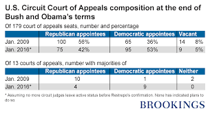 Us Circuit Court Map No Further Obama Impact On The Make Up Of Courts Of Appeals
