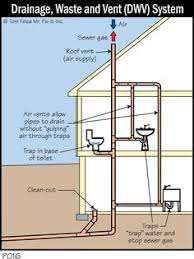 Incredible Plumbing And Pipe Diagram Ever Wonder How Your - Plumbing for bathroom