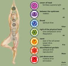 Each chakra has it's own