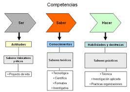 Clasificación de las competencias en el aprendizaje
