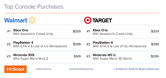 wii u console black friday deals microsoft u0027s xbox one overtakes the ps4 in black friday sales