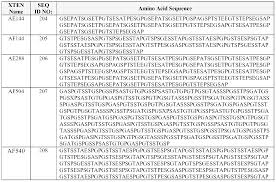 entry level business analyst resume examples patent ep2393828a1 extended recombinant polypeptides and patent ep2393828a1 extended recombinant polypeptides and compositions comprising same google patents