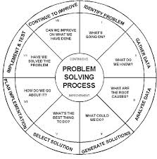 ideas about Problem Solving on Pinterest   Personal