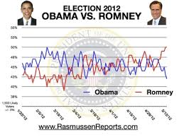 Romney edges Obama in Latest Rasmussen Poll