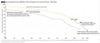 The World Is Becoming A Better Place   Business Insider Business Insider Percent of world population in poverty