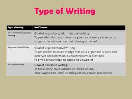 types of essays Study com essay hooks  good ways to start college essays  personal narrative     Persuasive