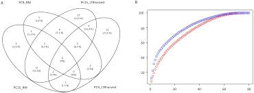 plos genetics transposable elements versus the fungal genome