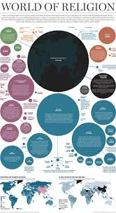 Religions Of The World Map by Best 25 World Religions Ideas On Pinterest Religion Teaching