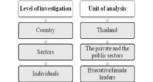 Research paper  The Seven Steps of Case Study Development  A     SlidePlayer Figure  a  Downward and upward coding of a data fragment